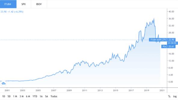 Gráfico com o valor das ações ITUB4 no longo prazo