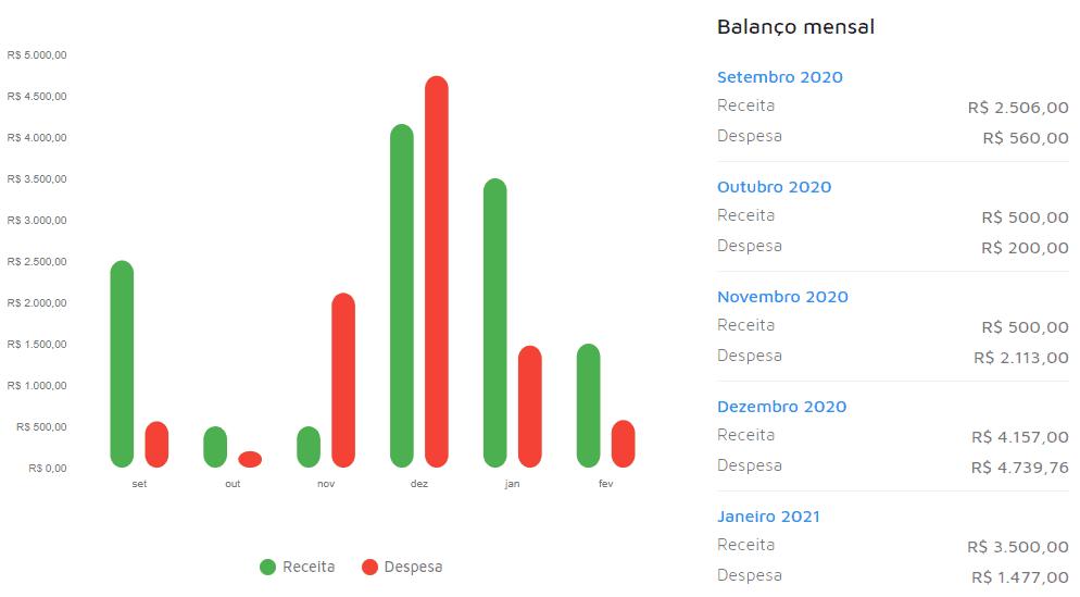 Balanço mensal no Mobills