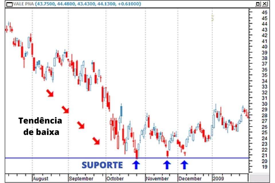 day trade suporte