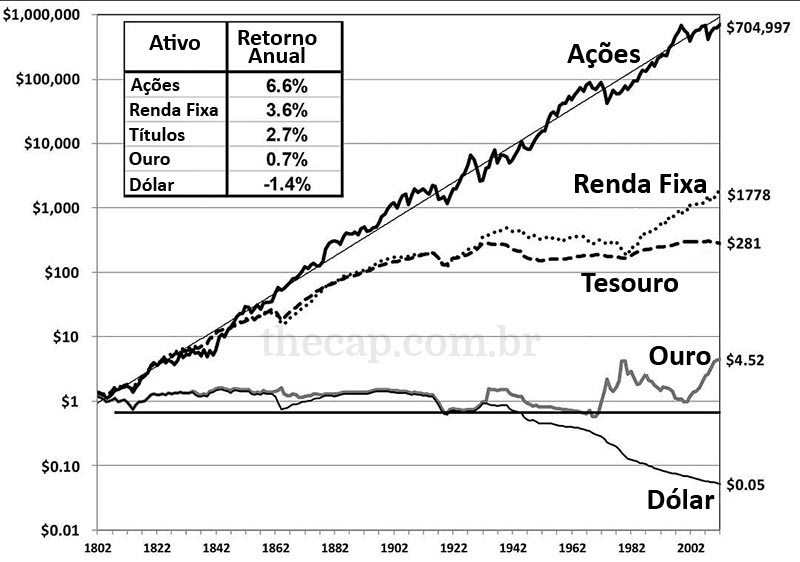 Investindo em Ações para o Longo Prazo gráfico do retorno das ações