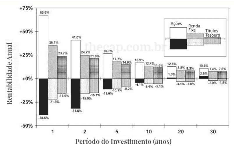 Gráfico de retornos reais mais altos e mais baixos sobre ativos em diferentes horizontes
