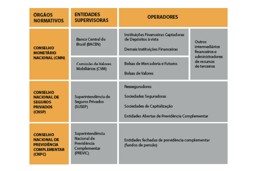 Tabela com estrutura do mercado financeiro