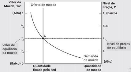 inflação mercado monetário 1