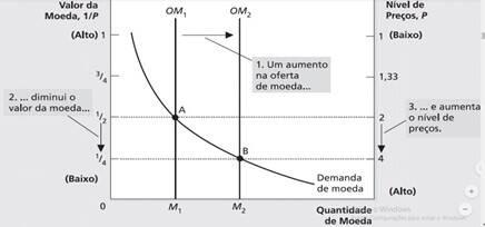 inflação mercado monetário 2